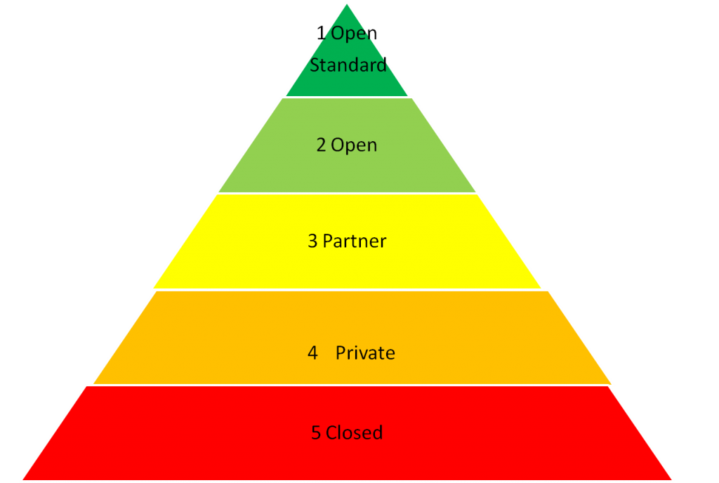 Open API Pyramid