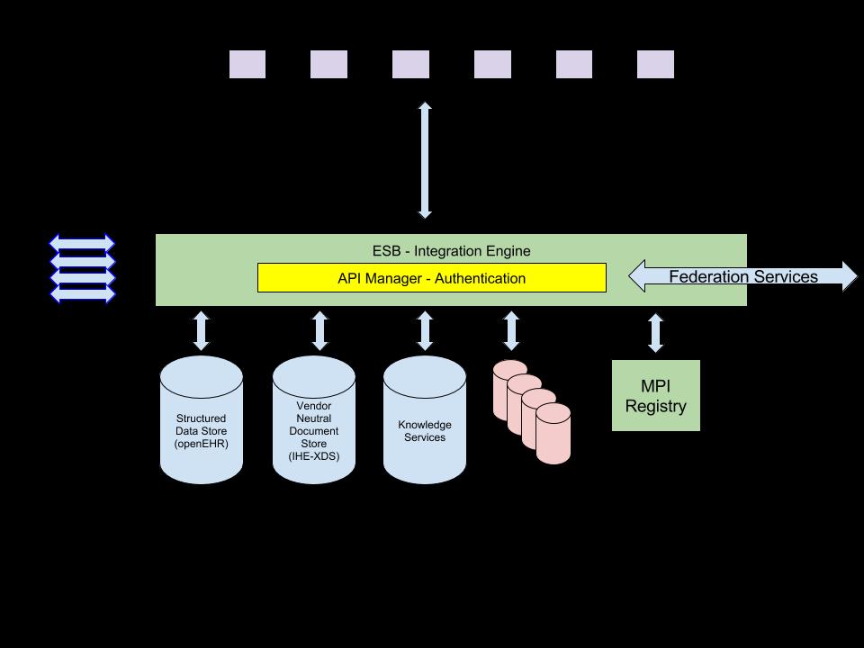 Open Platform Architecture